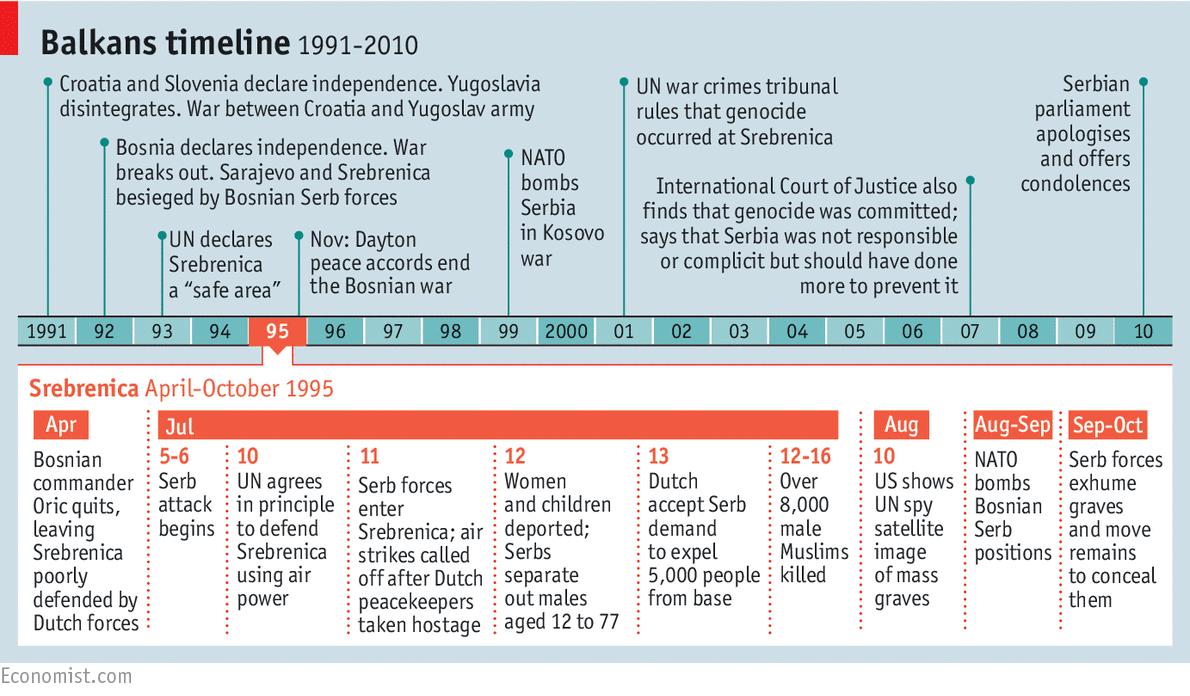 Timeline of Srebrenica Genocide